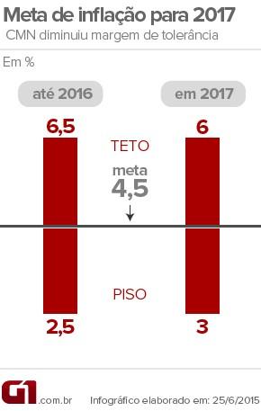 Meta de inflação para 2017 (Foto: Editoria de Arte/G1)