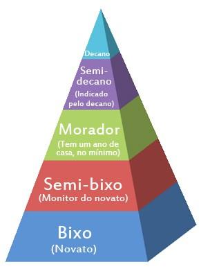 Através de níveis hierárquicos, as repúblicas se organizam e definem funções para cada morador (Foto: Imagem: Edu Araujo)