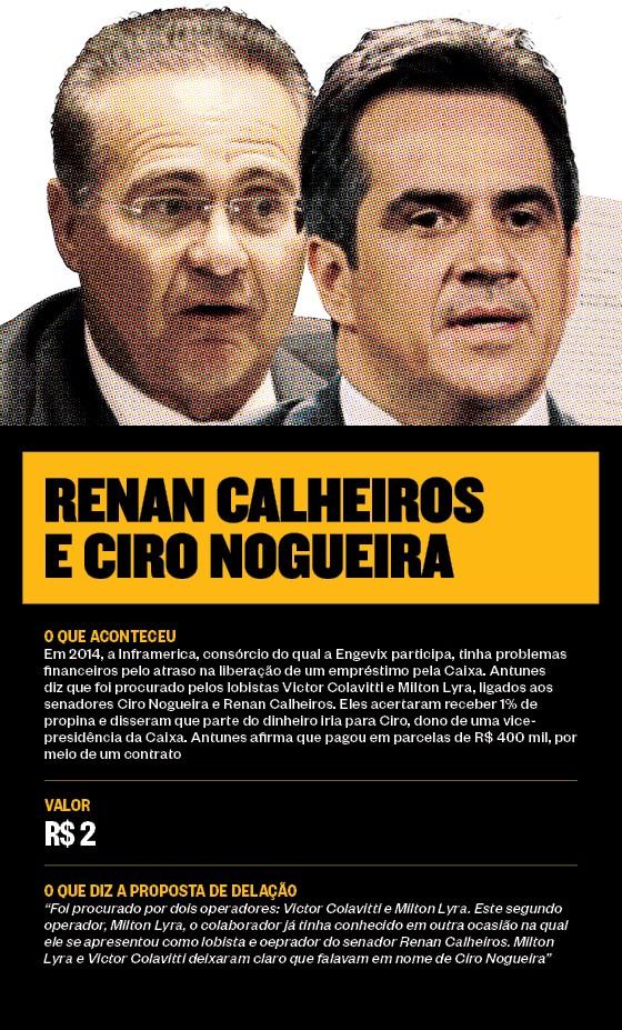 Renan Calheiros e Ciro Nogueira (Foto: Época )