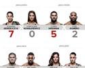 Palpitão do Combate #5: confira as nossas apostas para o UFC 205