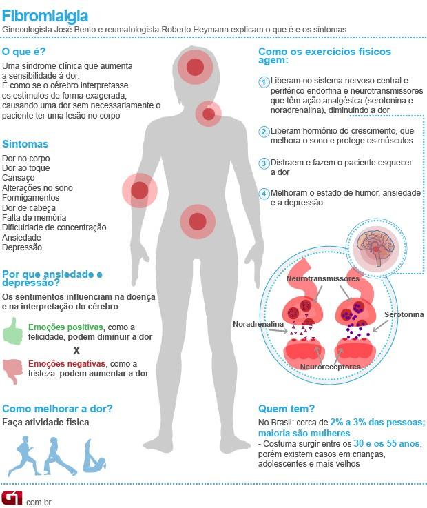 Bem Estar - Infográfico fala sobre fibromialgia (Foto: Arte/G1)