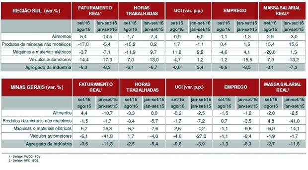 Segundo levantamento da Fiemg, embora desempenho do setor industrial ainda seja negativo no Sul de Minas, queda nas vendas sofre desaceleração (Foto: Reprodução/Fiemg)