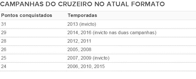 Campanhas do Cruzeiro no atual formato do Campeonato Mineiro (Foto: GloboEsporte.com)