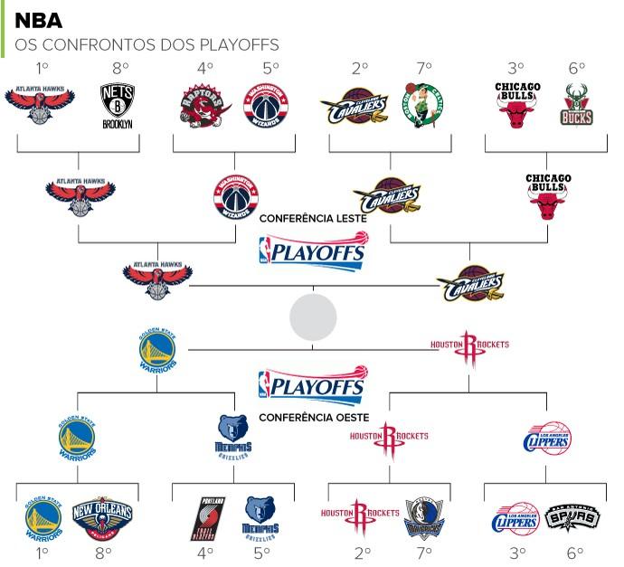 NBA Playoffs Atlanta Cleaveland Golden State Houston (Foto: infoesporte)