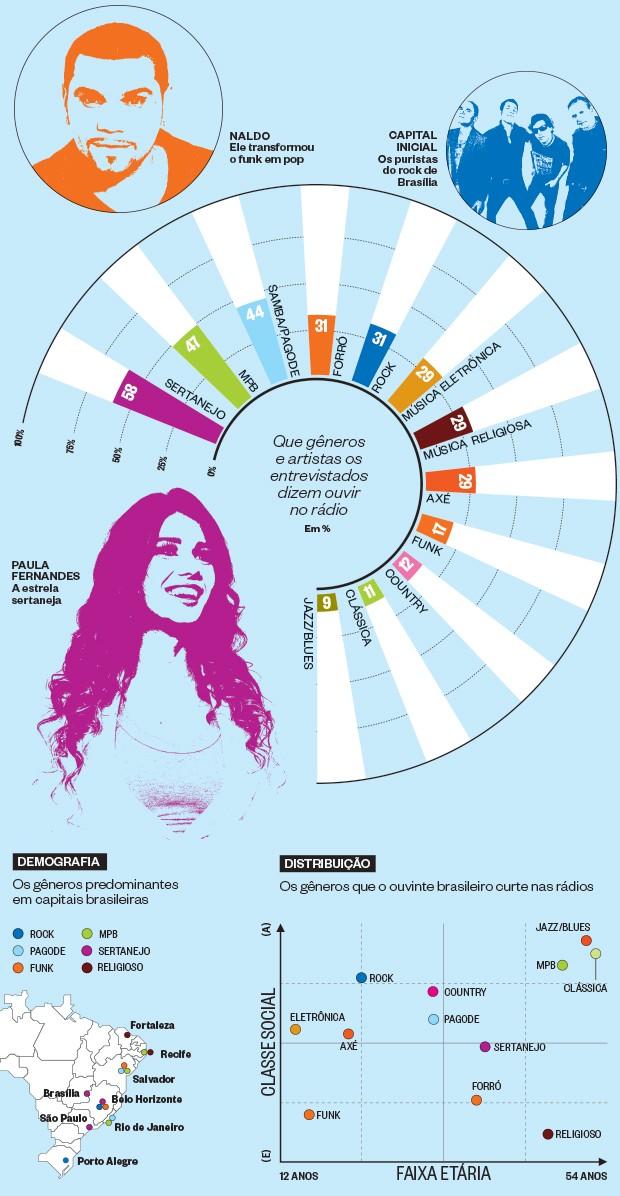 Que gêneros e artistas os entrevistados dizem ouvir no rádio (Foto: ÉPOCA)