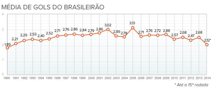 gráfico média gols no brasileirao (Foto: arte esporte)