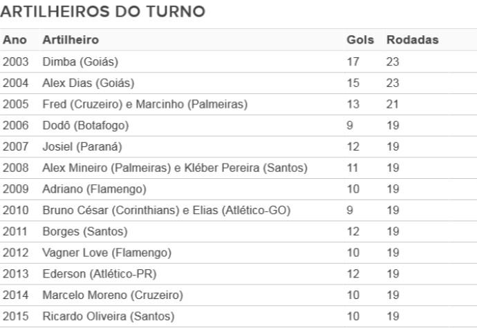 Artilheiros; Campeonato Brasileiro (Foto: Arte/GloboEsporte.com)