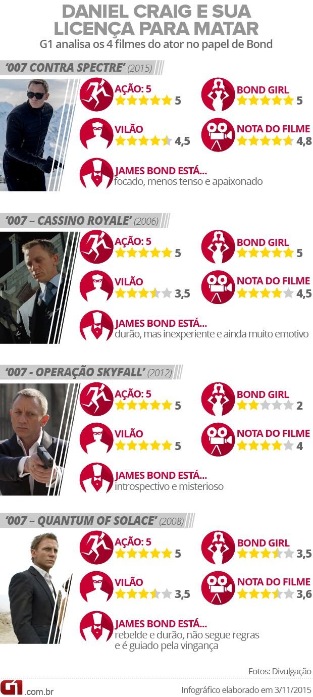 Infográfico James Bond de Daniel Craig (Foto: Arte/G1)