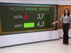 Brasil leva bomba no principal indicador de qualidade da educação