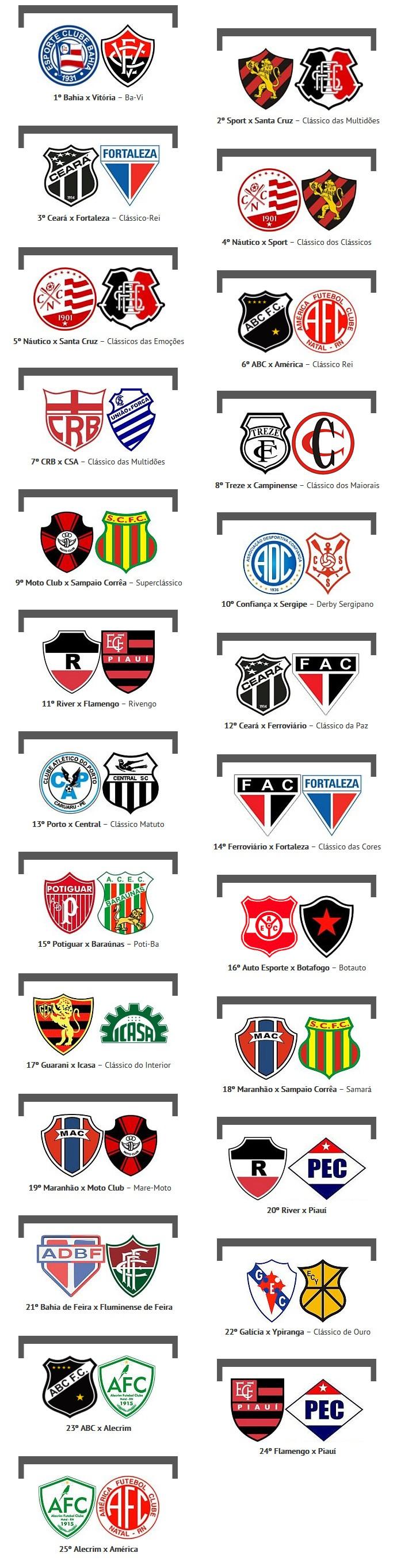 BLOG: Site lista os 25 maiores clássicos do futebol nordestino na opinião de jornalistas