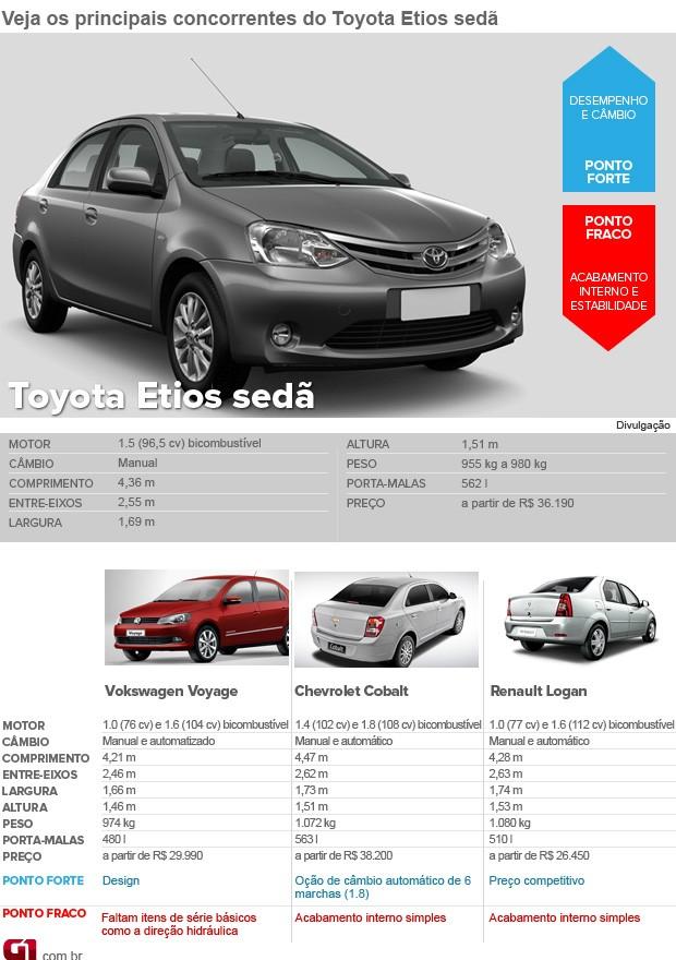 Concorrentes; Toyota; Etios; sedã; foto menor (Foto: G1)