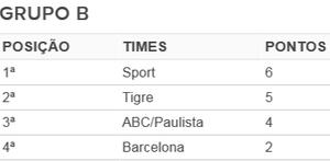 Tabela Futsal (Foto: GloboEsporte.com)
