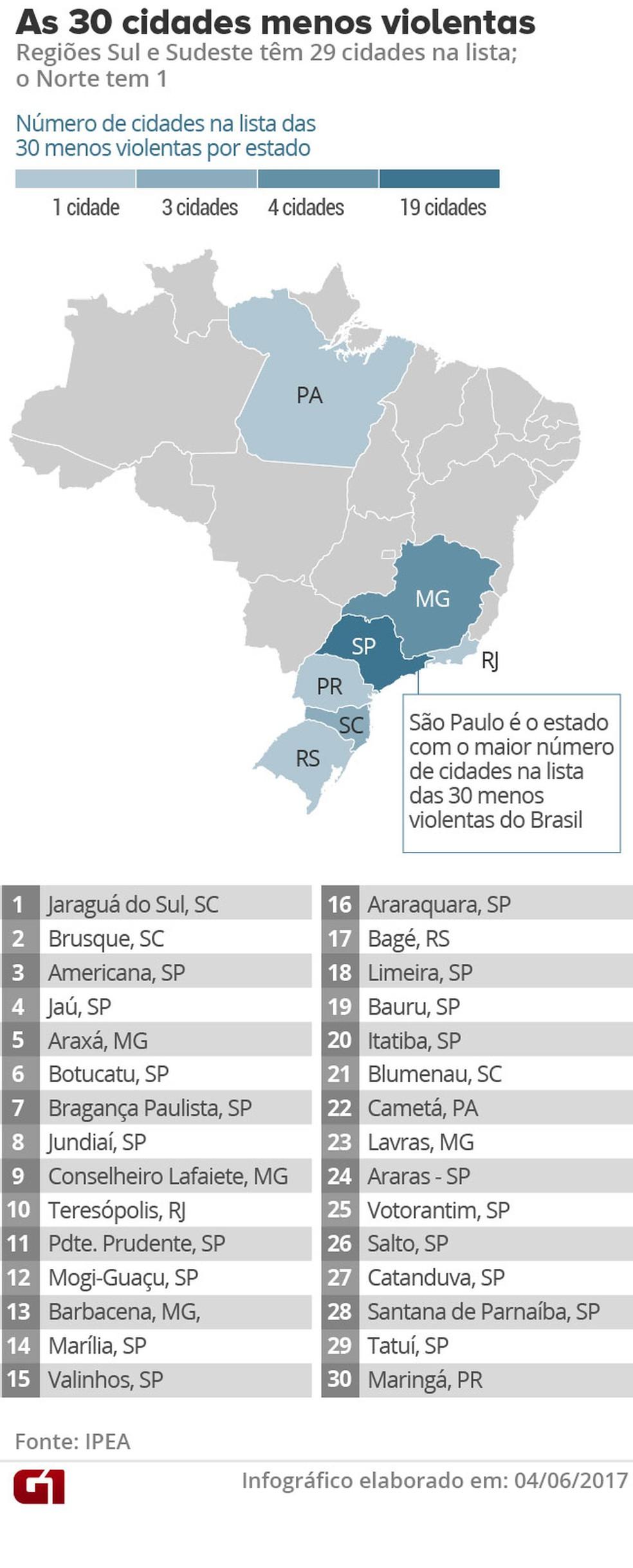 Quase todas as cidades consideradas menos violentas ficam nas regiões Sul e Sudeste (Foto: G1 )