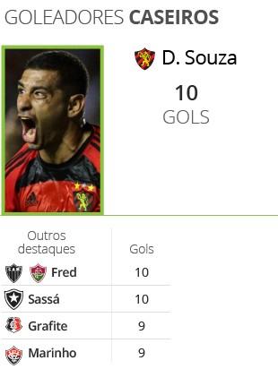 Goleadores caseiros - Brasileirão 2016 (Foto: Infoesporte)