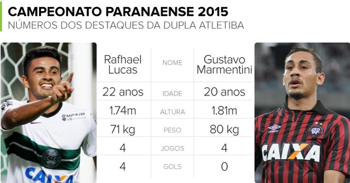 Info Atacantes Atletiba - Rafhael Lucas x Gustavo Marmentini 2 (Foto: infoesporte)