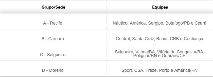 Tabela Copa Nordeste Sub-20 - 2014 (Foto: Fonte: CBF)
