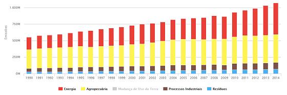 Emissões anuais do Brasil de todas as fontes que não são desmatamento entre 1990 e 2014 (Foto: Seeg)