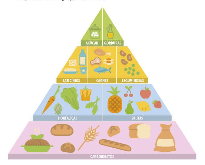 A pirâmide alimentar (Foto: CRESCER)
