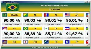 Resultado das eleições