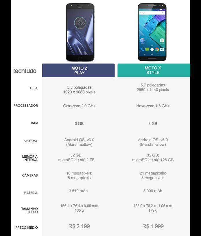 Tabela Comparativa entre Moto Z Play e Moto X Style (Foto: Arte/TechTudo)
