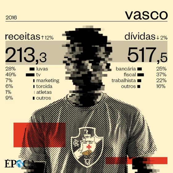 As finanças do Vasco em 2016 (Foto: ÉPOCA)