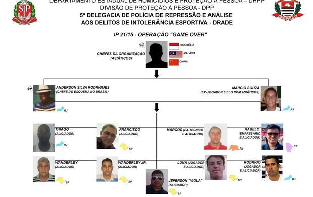 Organograma da quadrilha que adulterou resultados no futebol para favorecer apostadores asiáticos operação Game Over