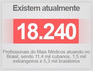 2 anos de Mais Médicos: ministro diz que Brasil trará estrangeiros até 2026