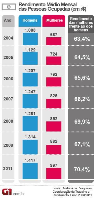 Renda de mulheres cresce 13%, mas equivale a 70% do ganho de homens (Foto: Editoria de Arte / G1)