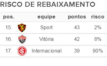 Tabela risco de rebaixamento 36ª rodada (Foto: GloboEsporte.com)