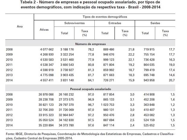 Número de empresas e pessoal ocupado assalariado, por tipos de eventos demográficos, com indicação da respectiva taxa - Brasil - 2008-2014 (Foto: Reprodução / IBGE)