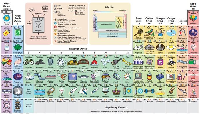 Tabela periódica interativa mostra o propósito de cada elemento
