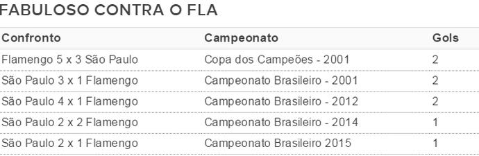 Tabela Luis Fabiano x Flamengo (Foto: GloboEsporte.com)