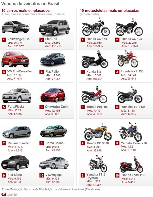 Mais; vendidos; carros; motos; junho; 2012; fenabrave (Foto: G1)