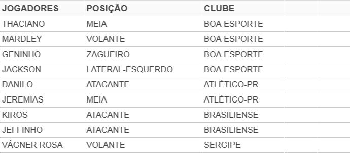 jogadores negociados pelo porto-pe em 2015 (Foto: GloboEsporte.com)