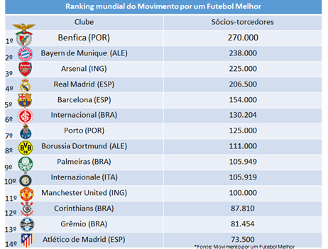Ranking de sócios-torcedores em 1º de abril de 2015 (Foto: Divulgação)