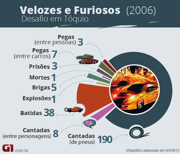 Velozes e Furiosos 3 - números (Foto: G1)