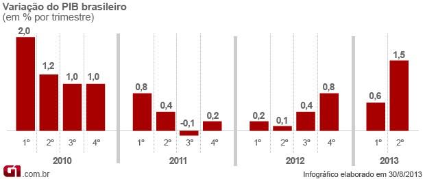 evolução PIB (Foto: Editoria de Arte/G1)