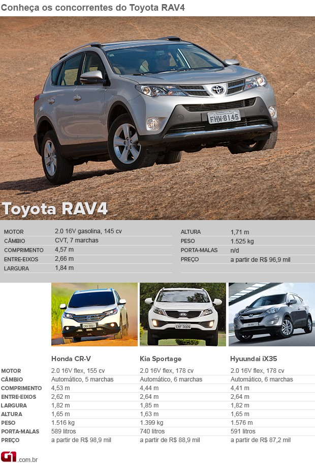 Concorrentes do RAV4  (Foto: Editoria de Arte/G1)