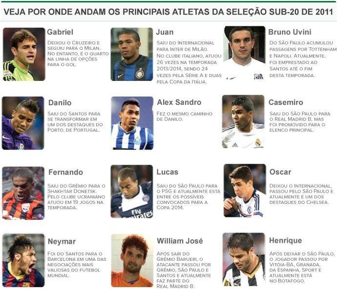 INFO jogadores seleção Sub-20 2011 (Foto: Editoria de Arte)
