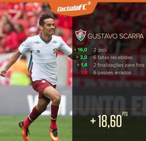 5e7856ad0d Cartola FC  Gustavo Scarpa faz os dois gols do Flu e é monstro da rodada  19