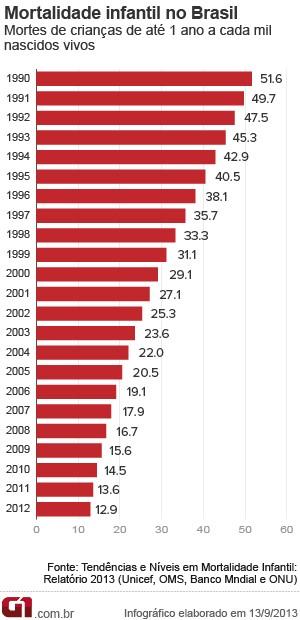 Gráfico mostra evolução da mortalidade infantil no Brasil desde 1990. (Foto: Arte G1)
