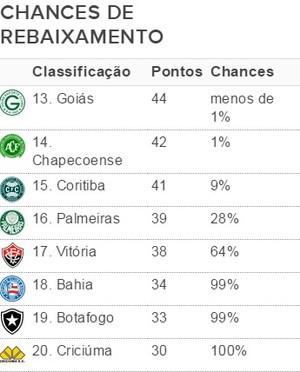 Chances de Rebaixamento 24/11 (Foto: GloboEsporte.com)