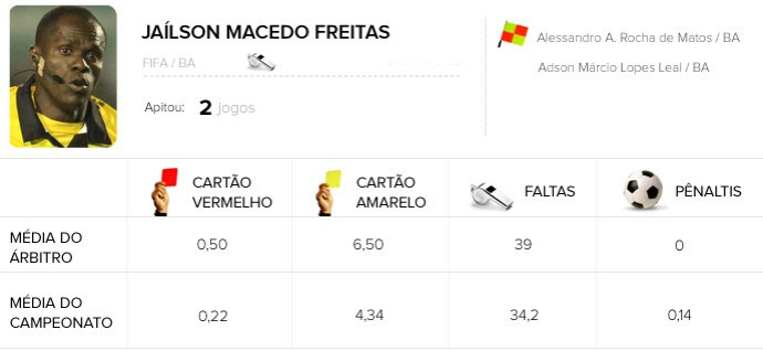 INFO árbitros Jaílson Macedo Freitas Santos e Flamengo (Foto: Editoria de arte)