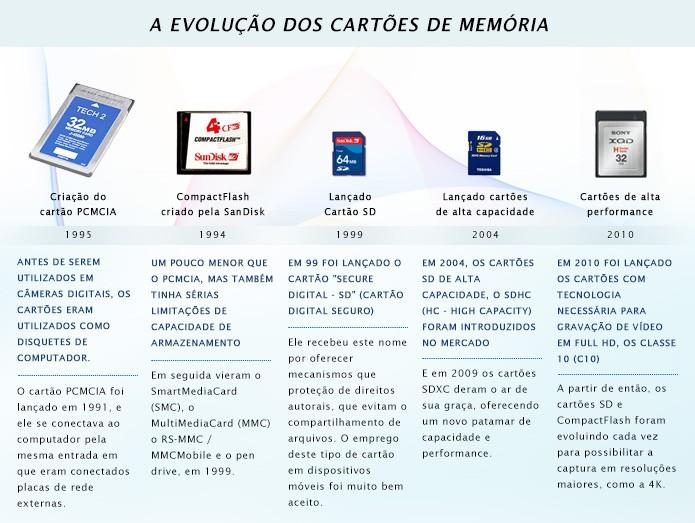 Marcos importantes da evolução dos cartões de memória (Foto: Reprodução/Adriano Hamaguchi) (Foto: Marcos importantes da evolução dos cartões de memória (Foto: Reprodução/Adriano Hamaguchi))