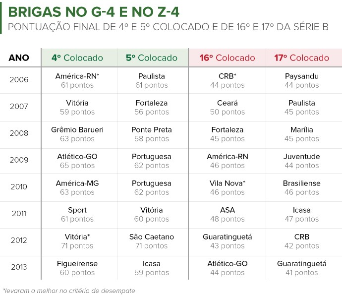 Info COLOCAÇÃO FINAL dos times na Série B desde 2006 (Foto: Infoesporte)
