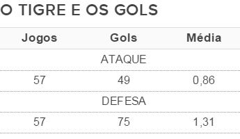 Saldo de gols Criciúma (Foto: Fonte: GloboEsporte.com)