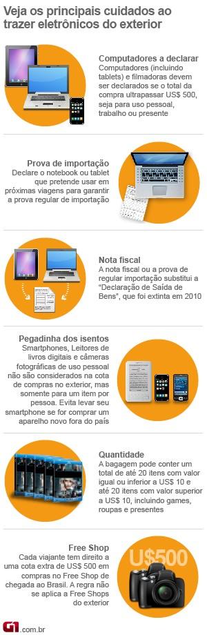 Veja regras para trazer eletrônicos comprado fora do país (Foto: Arte/G1)