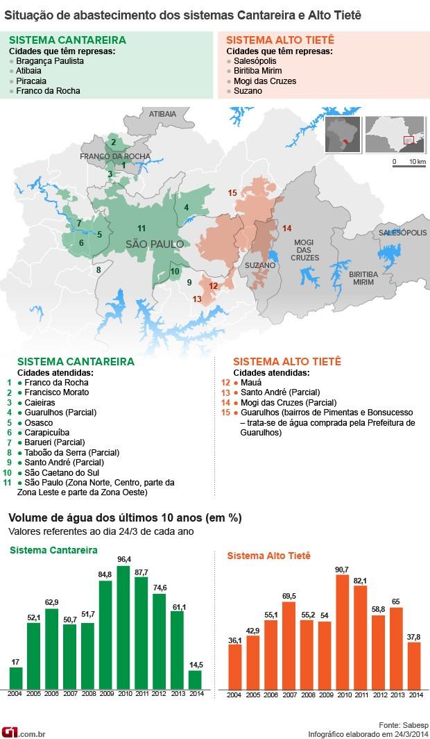 [Imagem: mapa-abastecimento-sabesp_v2.jpg]