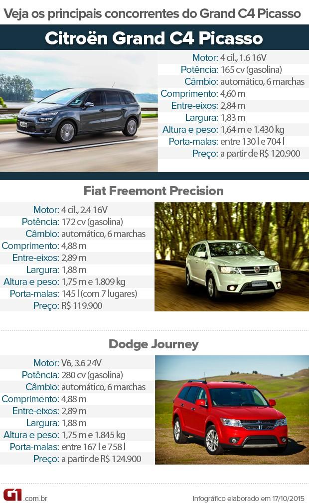Tabela de concorrentes do Citroen Grand C4 Picasso (Foto: André Paixão/G1)