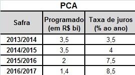 economia-juros-pca-dados (Foto: Globo Rural/Mapa)